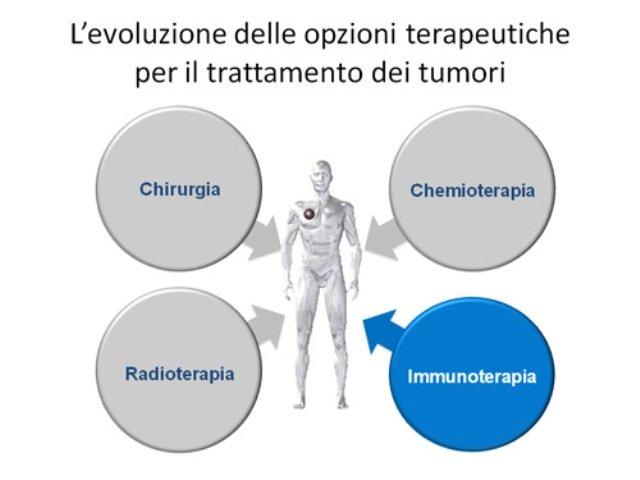 trattamento del cancro alla prostata e conta dei globuli bianchi